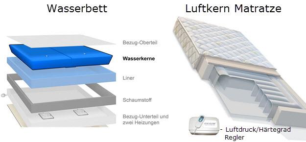 Wasserbetten Luftbetten Luftkern Matratzen Vergleich Unterschiede